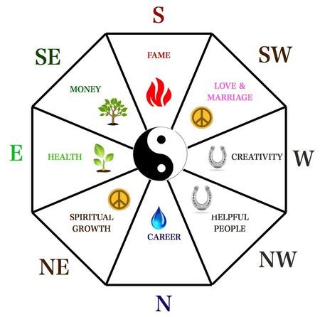 North and South Feng Shui