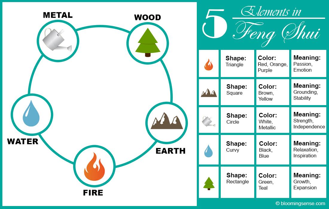 5 elements in feng shui
