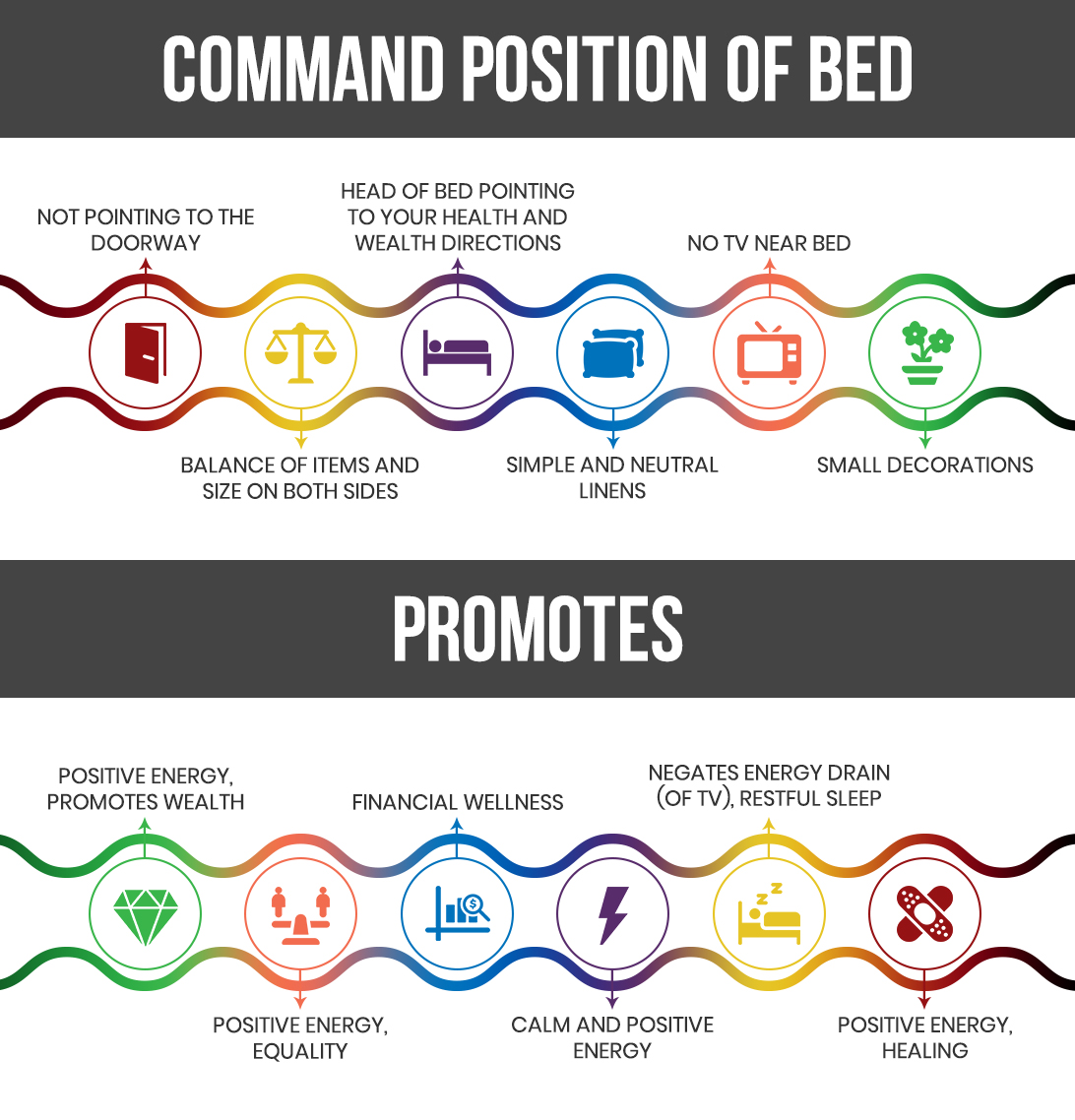 Command Position of Bed